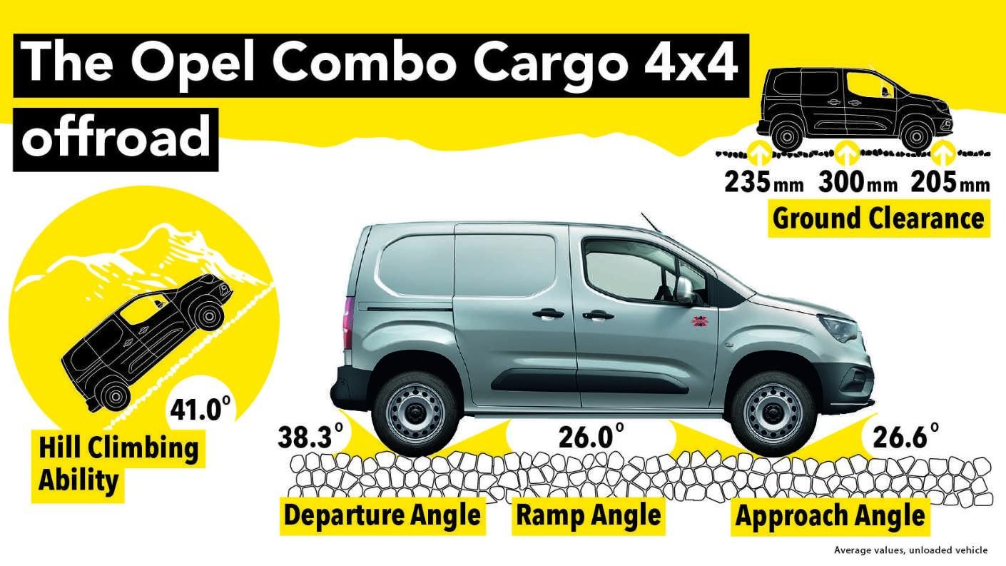 Opel Combo Cargo, характеристики